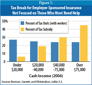 Limiting the Tax Exclusion for Employer-Sponsored ...