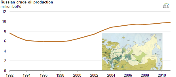 Graph of Russian crude oil production from 1992 through 2011, as explained in article text, with embedded image of Russian oil fields.