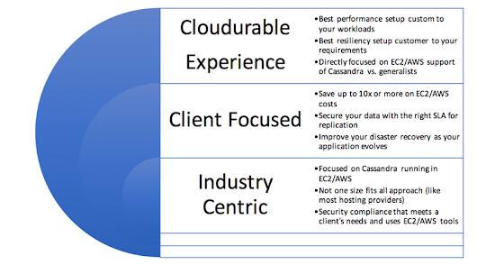 Advantages of using Cloudurable for DevOps support for Cassandra on AWS/EC2