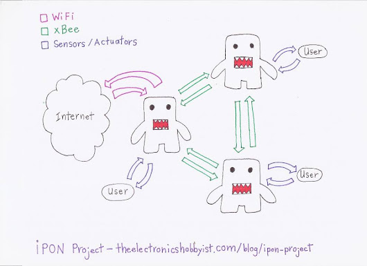 "The ""Identified Plush Object Network"" (IPON) Project"