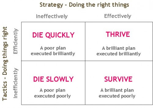 Key signs that your Strategy is wrong