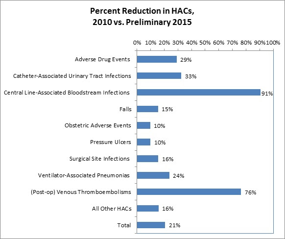 This bar graph represents the percentage of reduction in specific HACs from 2010 versus preliminary 2015. Adverse drug events = 29%. Catheter-associated urinary tract infections = 33%. Central line-associated bloodstream infections = 91%. Falls = 15%. Obstetric adverse events = 10%. Pressure ulcers = 10%. Surgical site infections = 16%. Ventilator-associated pneumonias = 24%. (Post-op) venous thromboembolisms = 76%. All other HACs = 16%. Total = 21%.