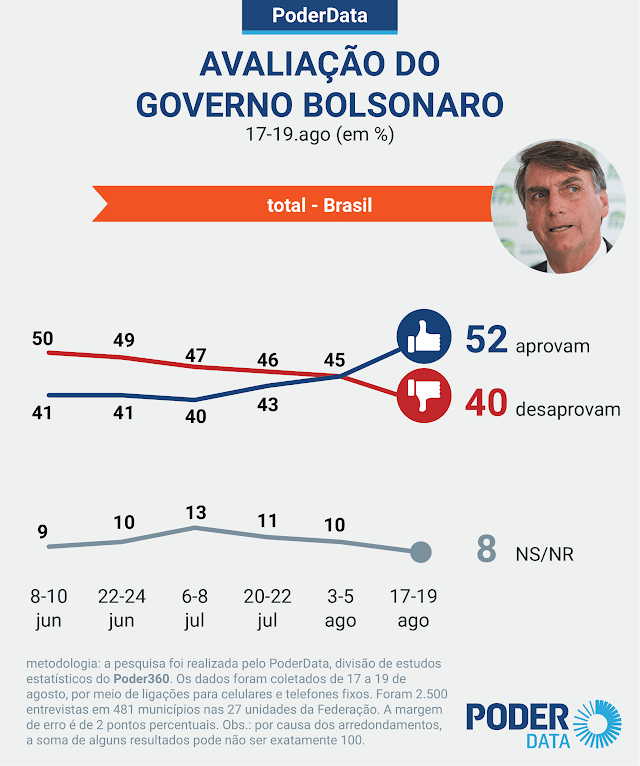 Aprovação do governo sobe para 52%; desaprovação cai para 40%