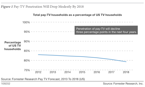 Forrester Research Pay-TV decline