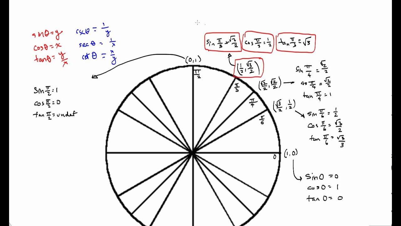 cot, sec, and csc for Standard Unit Circle Angles - YouTube
