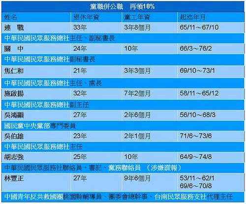 [轉]黨職併公職竊取18%高官一覽表