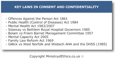 Main principles of Consent - Ministry of Ethics .co.uk