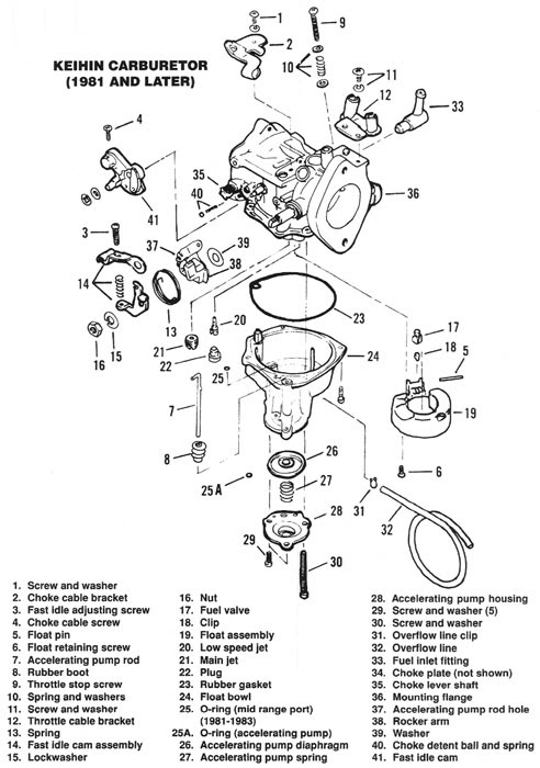 28 Harley Davidson Sportster Parts Diagram - Wiring ...
