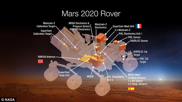 Nasa's 2020 rover (illustrated)  is the successor to the Curiosity rover, with upgraded hardware and instruments to examine Mars' rocks. The rover will assess the potential of the environment for humans to live in one day and search for signs of Martian life