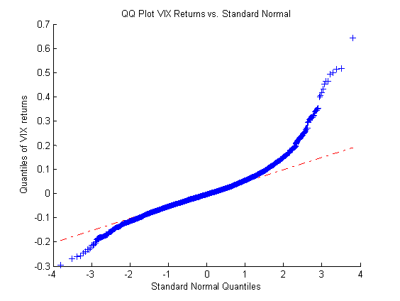 Relative value arbitrage: distribution of VIX returns