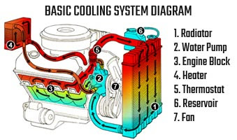 Engine Cooling System Diagram - Wiring Diagram