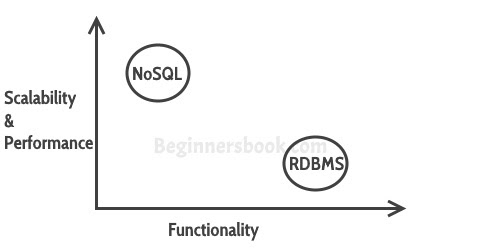 Introduction to NoSQL Databases