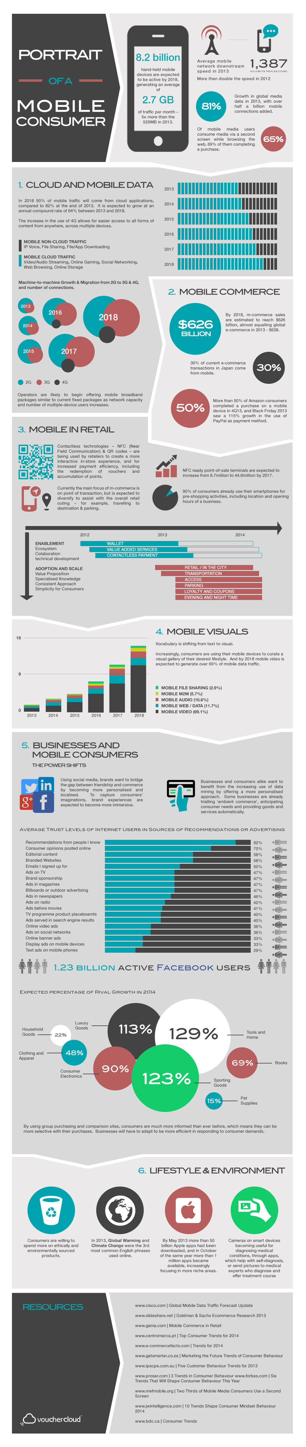 The future of mobile commerce in 2018 - #Mobile #Infographic #diigitalmarketing #socialmedia