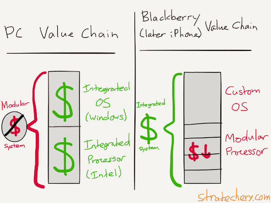 Netflix and the Conservation of Attractive Profits - Stratechery by Ben Thompson