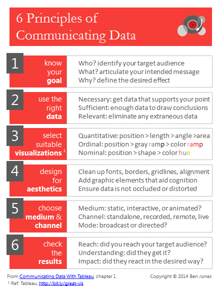 Six Principles of Communicating Data: A Checklist | DataRemixed