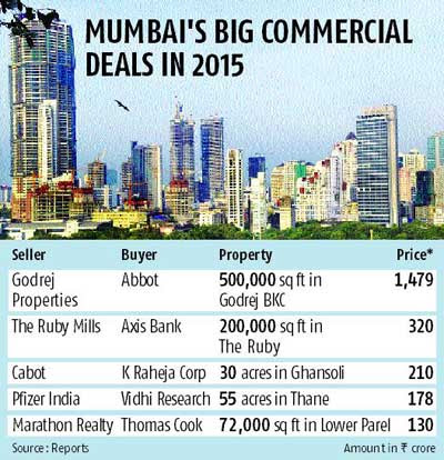 Axis Bank buys 200,000 sq ft of office space in Mumbai