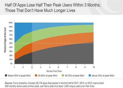 Benchmarking the Half-Life and Decay of Mobile Apps