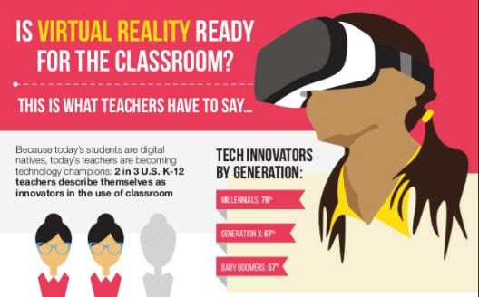 Infographic - Virtual Reality in the Classroom - Touchstone Research