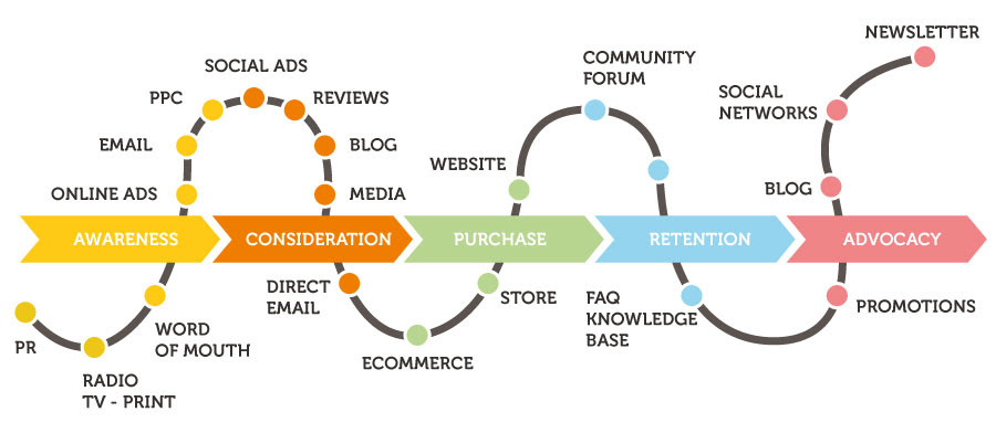 A Latam Perspective The Road To Omnichannel Marketing