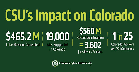 Studies show CSU is an economic powerhouse in Colorado