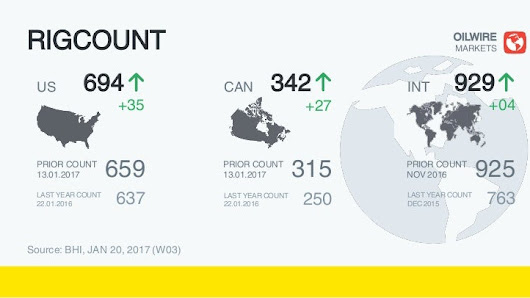 BHI Rig Count Overview & Summary Count, Week 03 20 January 2017