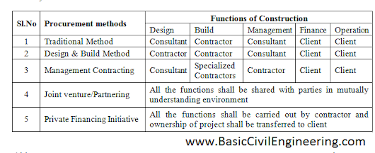 Procurement methods in Construction Industry - Basic Civil Engineering