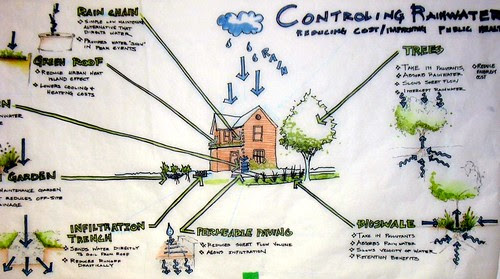 illustration of green infrastructure (courtesy of American Institute of Architects, Indianapolis SDAT)