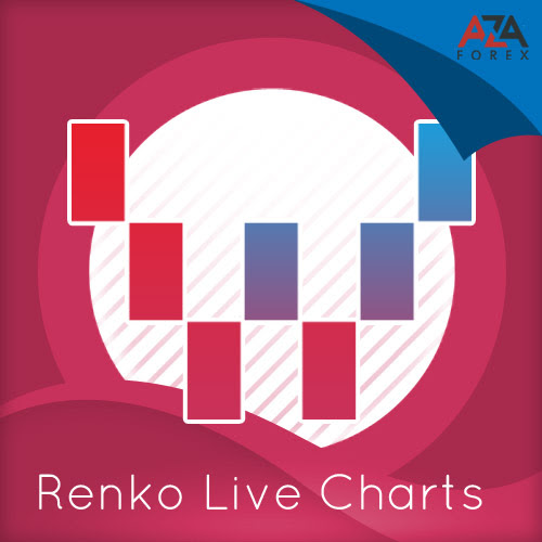 Main indicators of Renko graphs in the terminal, and leading strategies
