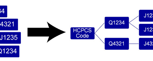 Demystifying the HCPCS Creation Process and its Relationship with Drugs Coming to Market
