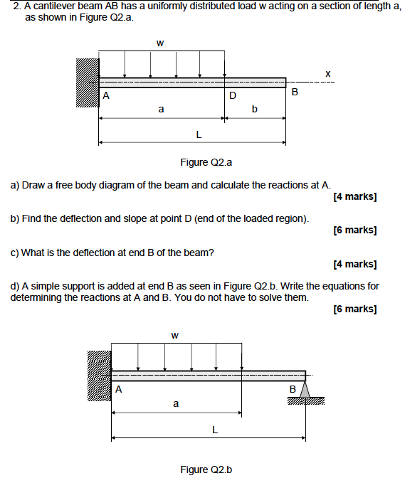 32 Draw The Free Body Diagram For The Cantilevered Beam A Is The A Fixed Support