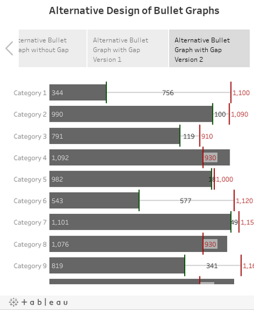 Alternative Bullet Graph Design in Tableau