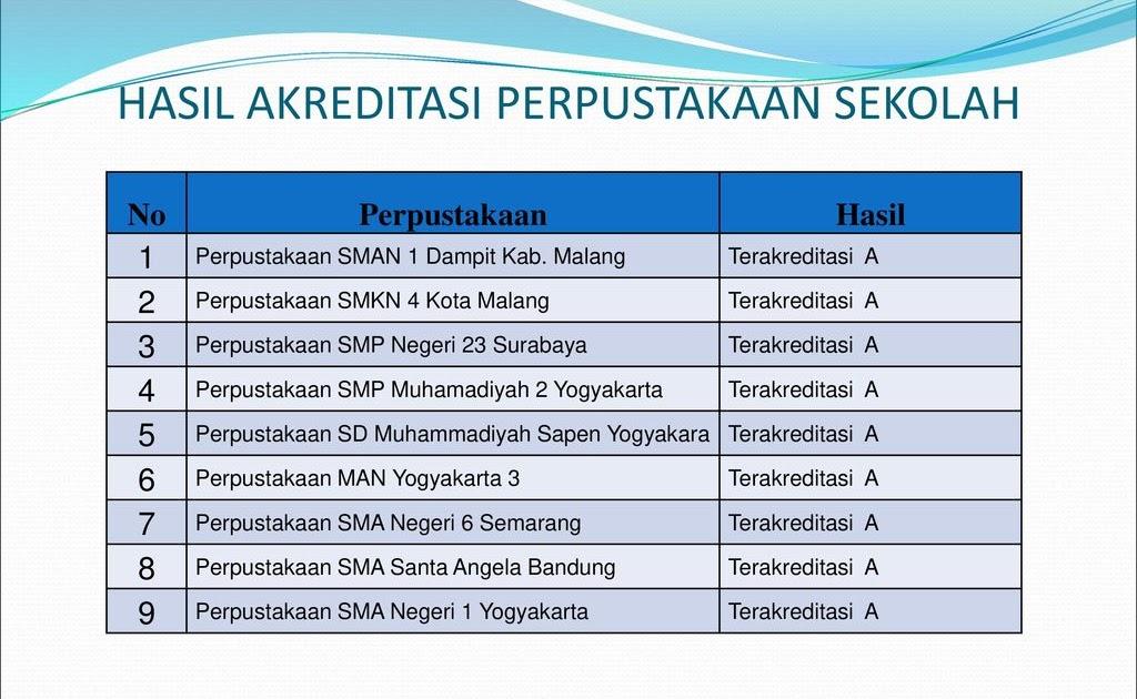 Akreditasi Perpustakaan Sekolah Surabaya Guru Ilmu Sosial