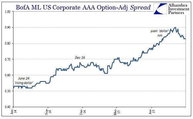 ABOOK Sept 2015 Junk AAA spreads