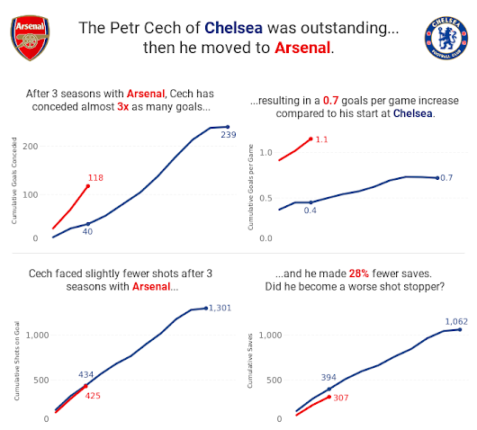 The Petr Cech of Chelsea was outstanding...then he moved to Arsenal