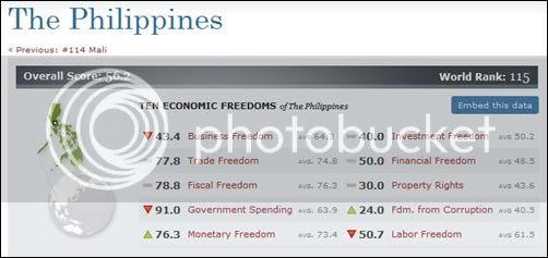 economic freedom philippines