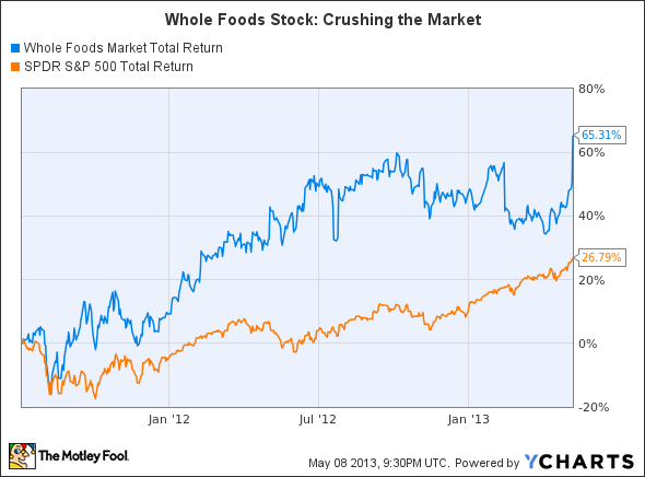 Whole Foods Market Stock Price Today