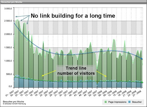 No link building for a long time