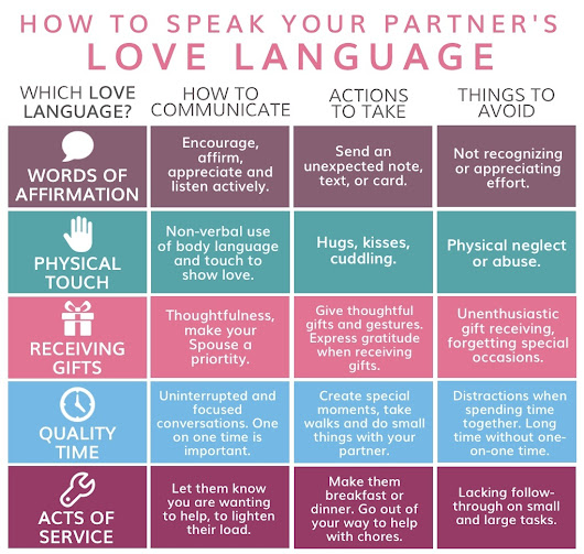 How to Speak Your Partner's Love Language - Online CEUs – Aspira Continuing Education