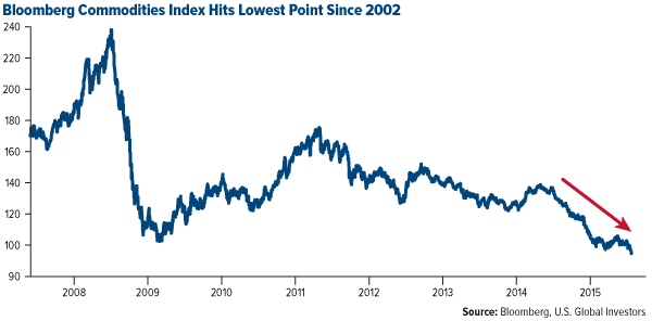 Bloomberg-Commodities-Index-Hits-Lowest-Point-Since-2002