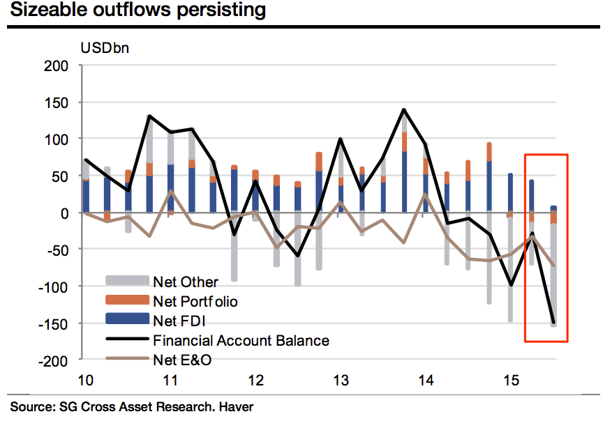 China outflows