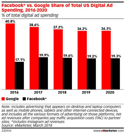 Digital Duopoly Declining? Facebook's, Google's Share Of Digital Ad Dollars Dropping