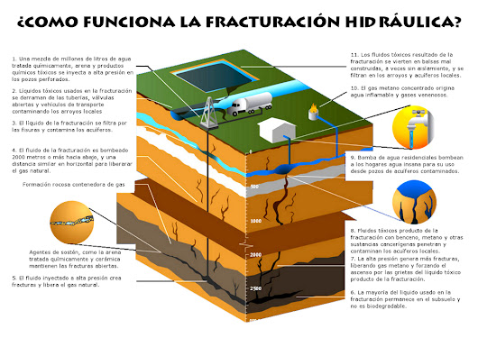 FRACKING: ¿ALTERNATIVA O AMENAZA?