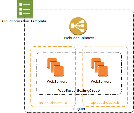 Bootstrapping on AWS