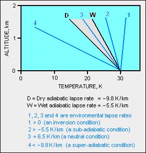 Lapse_rates