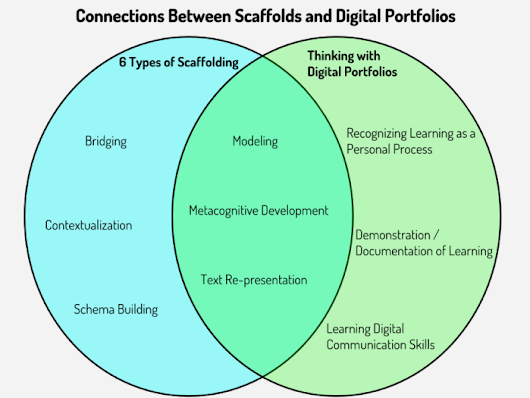 Connections Between Scaffolding and Digital Portfolios