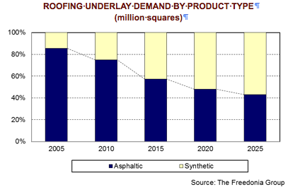 Synthetic Roofing Underlay Will Outsell Asphaltic Version by 2020, Freedonia Predicts