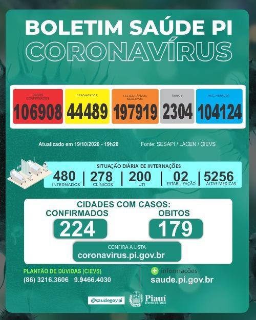 Piauí registra 514 novos casos e nove óbitos de Covid-19