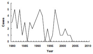 diphtheria secular trend cases for years 1980-2011. details in secular trends section