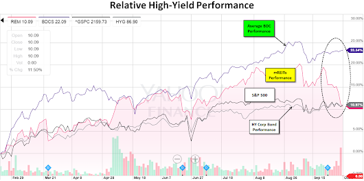 REITs Are Getting Crushed By BDCs | Seeking Alpha