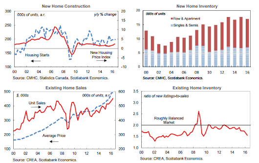 Home Construction in Canada Booms - Toronto Real Estate